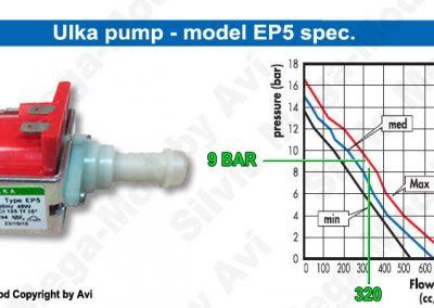 Avi's Silvia Mega-Mod pressure-gauge pump