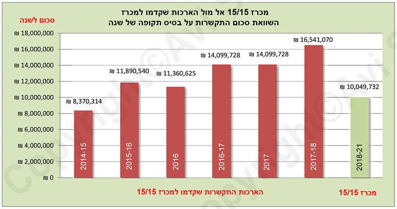 גרף השוואת עלות מכרז לעומת הארכות למכרז
