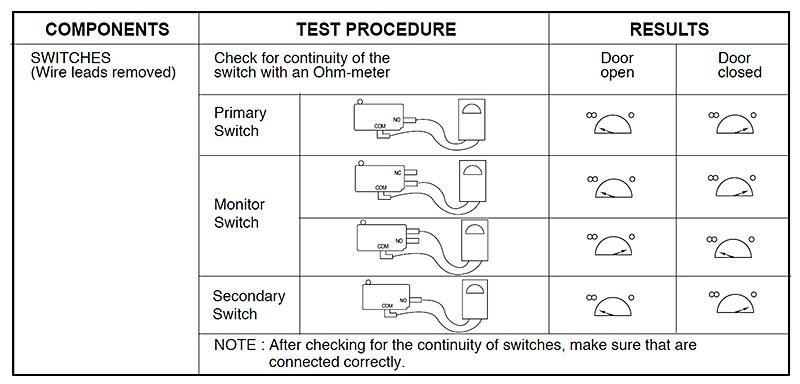 Micro-switches test procedure